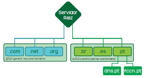 DNS Servidor Root