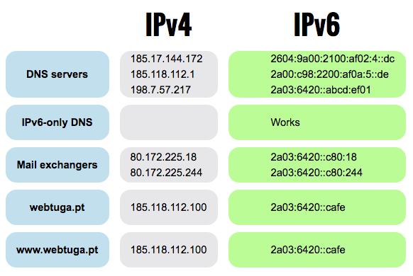 webtuga-ipv4-ipv6-test